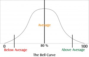 BELL-CURVE-300x194